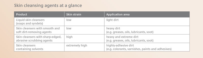 Skin cleansing agents at a glance • Physioderm