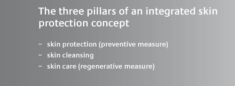 Three pillars if an integrated skin protection concept • Physioderm